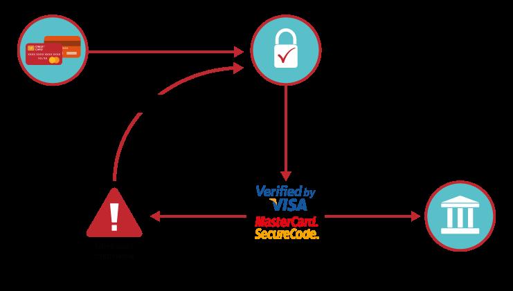 3d_secure_procedure_RU.png